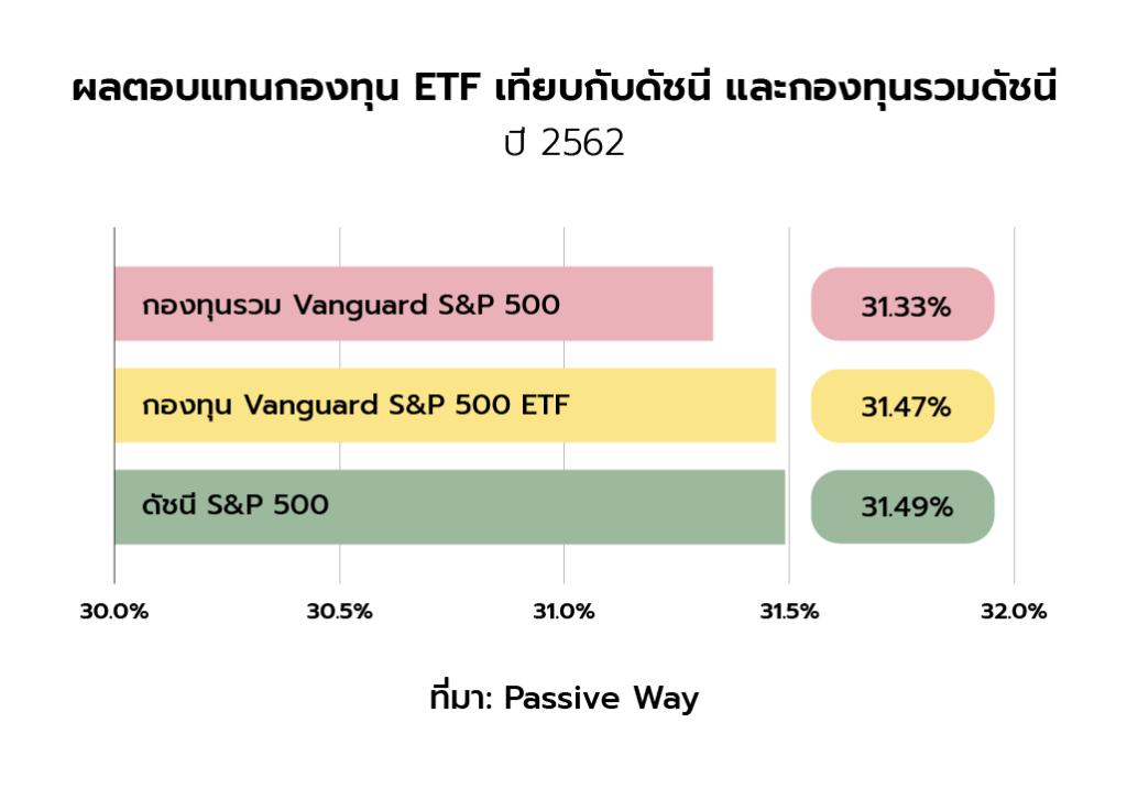 ผลตอบแทนกองทุน ETF เทียบกับดัชนี และกองทุนรวมดัชนี