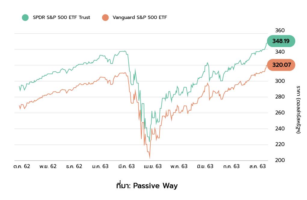 ราคากองทุน ETF SPDR SP 500 ETF Trust และ Vanguard SP500 ETF